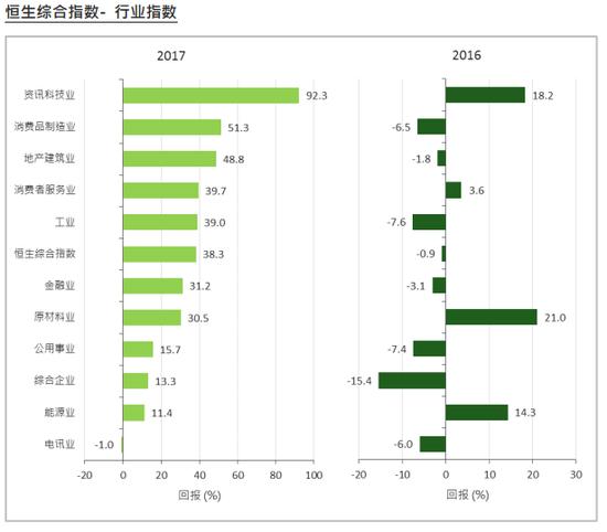 恒生行业指数年度表现对比图(2016年-2017年)(来源:恒生指数公司)