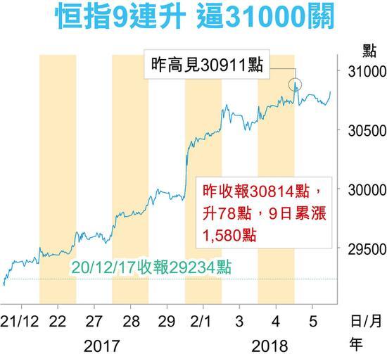 港股首周报捷国指涨4.3%冠