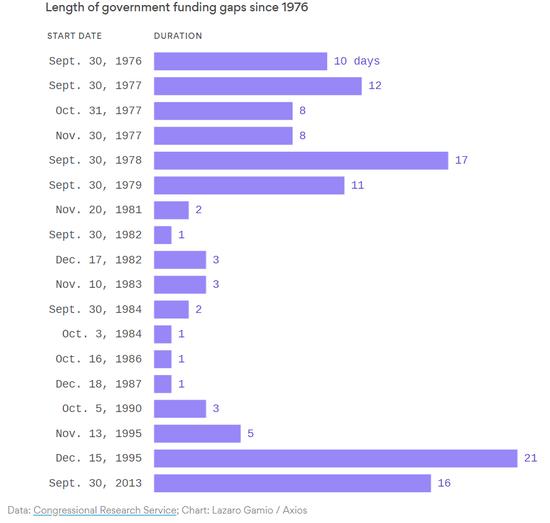白宫核心预算官员:这次政府关门很糟 可能持续数周