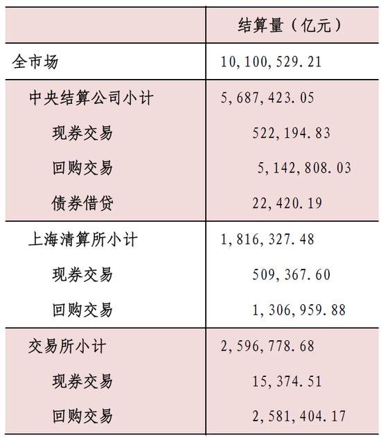 表4:2017年债券市场交易结算情况 结算量(亿元)