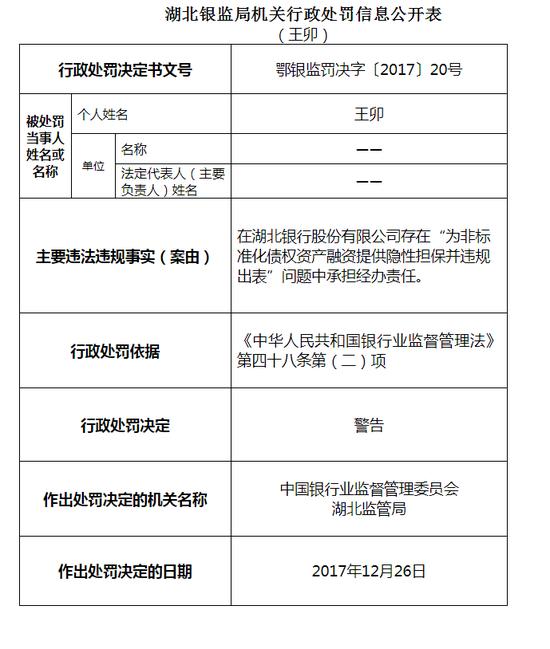 湖北银监局连发25张罚单 工行中行邮储等被罚款460万