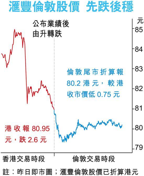 汇丰澄清回购政策不变 券商估下半年将回购30亿美元