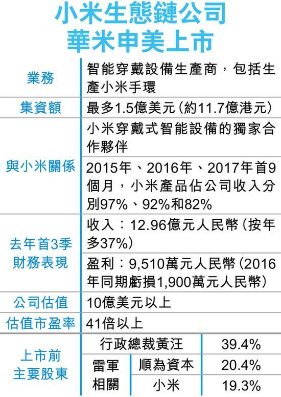 亏转盈去年料赚1.5亿人币