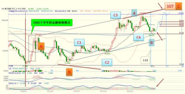 貿易加權美元指數技術分析(數據來源:文華財經,大鈞資産整理)
