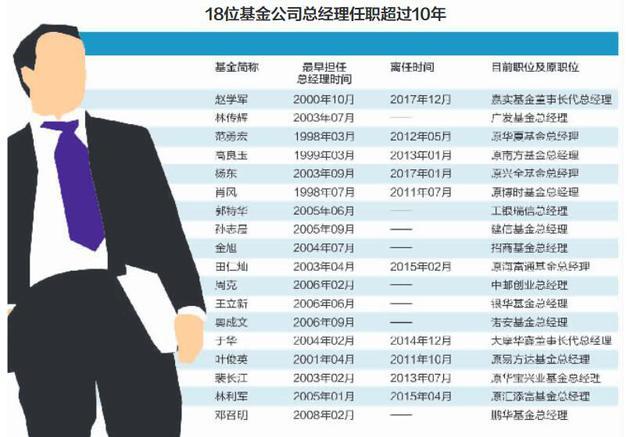 20年涌现272位基金公司总经理 18位任期超10年(名单)
