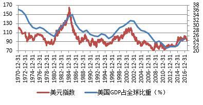 图1 美元指数走势与美国经济相对地位数据来源:Wind