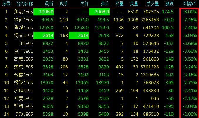 周四收盘国内期货主要下跌品种一览(来源:赢顺云交易,新浪财经)