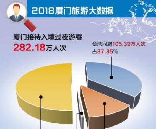 2018年厦门旅游总收入1402.12亿元 国庆节迎客最多