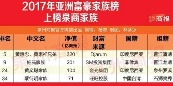 亚洲最富有的50大家族排名发布 四大泉商家族上榜
