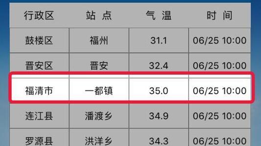 6月福州首个高温橙色预警发布 多地气温超30℃