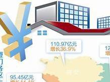 厦门上半年房地产开发投资424.77亿 民间投资增长较快