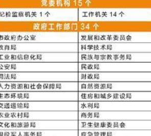 龙岩机构改革实施方案出炉 市级设置党政机构49个