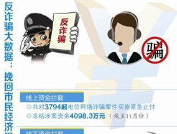 厦警方揭秘2018年诈骗七宗最 最易被骗人群是90后