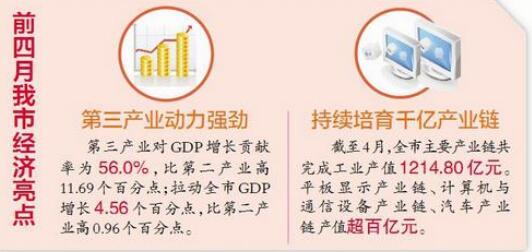 厦门经济发展保持向好 1-4月生产总值1367.01亿元