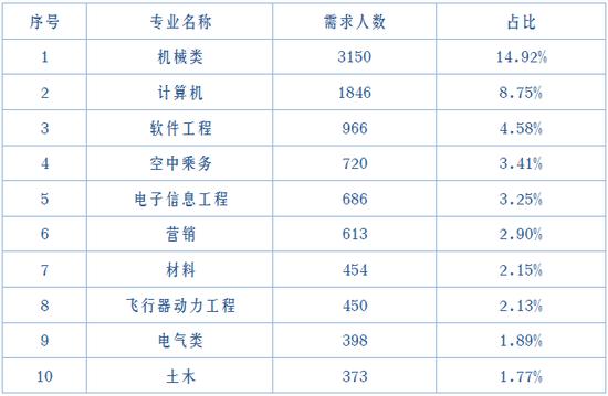"""▲2020年""""三高""""企业毕业生需求前10的专业"""