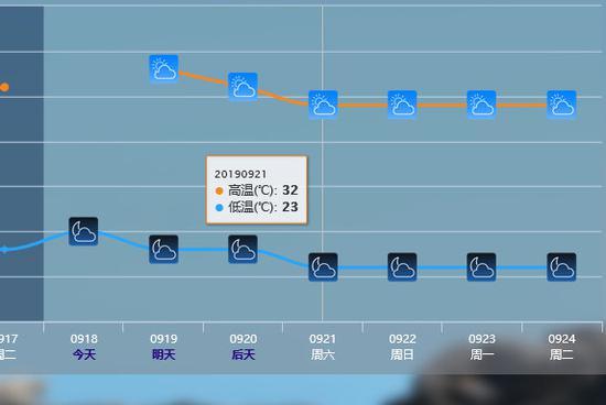 官方预报显示,东莞将有小幅降温。来自NMC