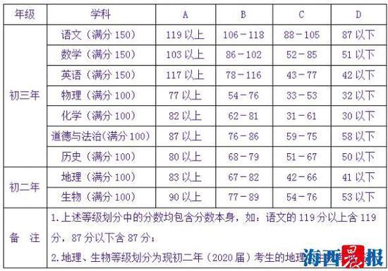 中考九科目等级划线。