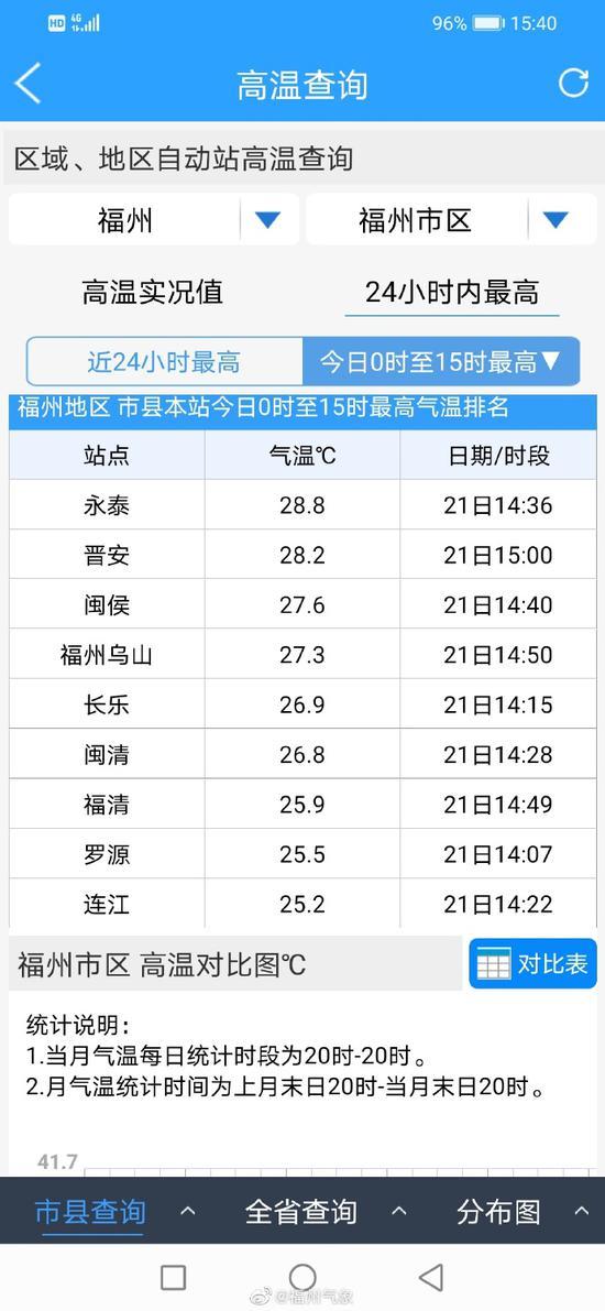 福州市区最高温27.4℃ 破1951年来1月最高温纪录