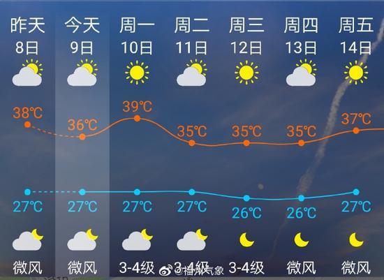 """第5号台风""""蔷薇""""生成 8月9日5时距离福州877公里"""