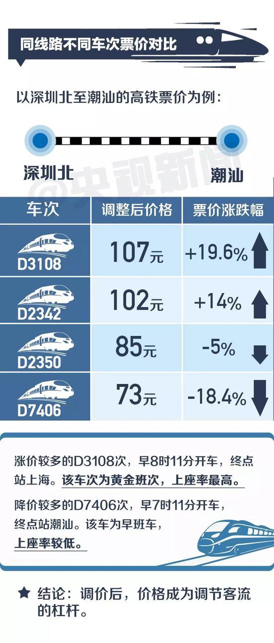 一提到价格,肯定有人会问:中国高铁票价到底贵不贵?来对比一下各国的高铁票价。