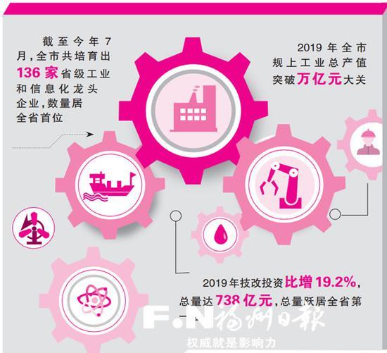 福州实体经济更实更强更优 规上工业总产值突破万亿元