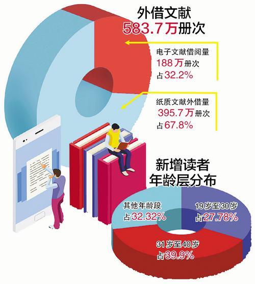 2018年厦门平均每人借阅1.4本书 最爱看《琅琊榜》