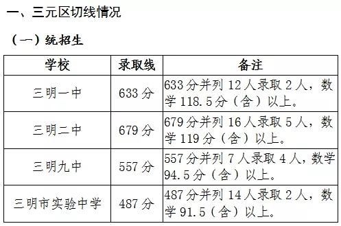 2021年三明市区普通高中招生切线情况公告