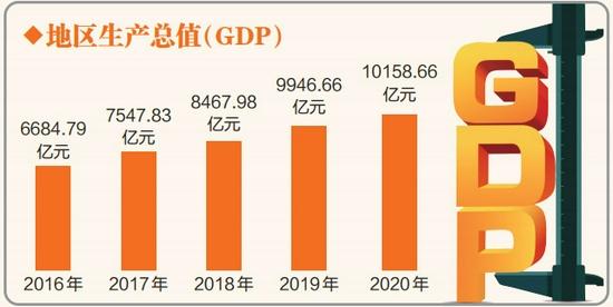 gdp是一年_不吹不擂!一省单挑一个国家,广东GDP有望今年超越韩国跻身前十