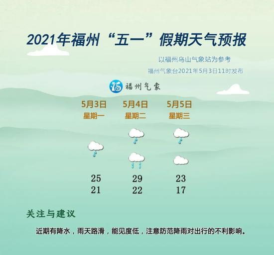 """福州五一剩余假期开启""""降雨模式"""""""