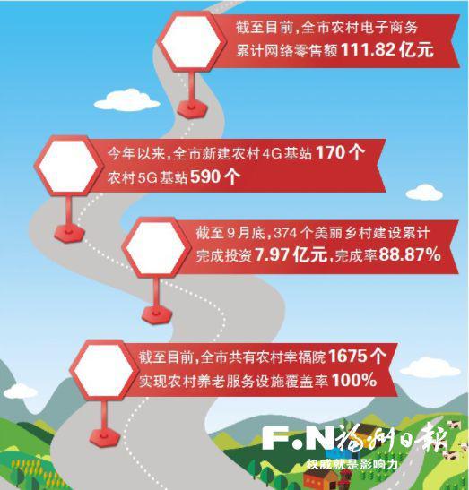 """福州:乡村振兴""""活""""起来 增""""颜""""又增""""值"""""""