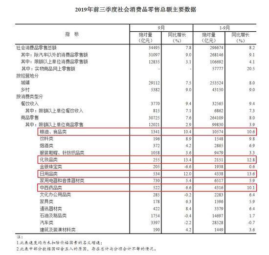 来源:国家统计局官网