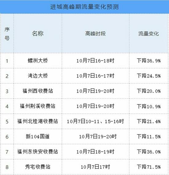 7日将迎返榕高峰!哪些路段车最多?速看!