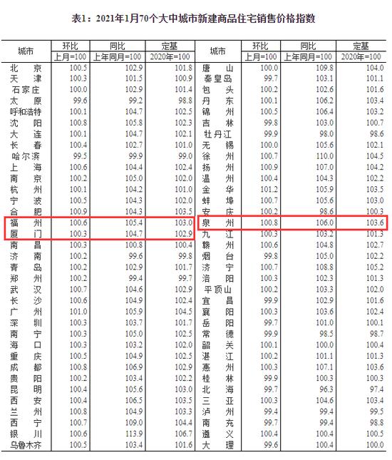 1月70城房价数据出炉!福厦泉的情况是……