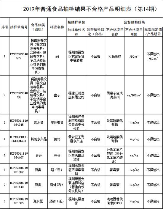 福州通报8批次不合格食品 荣誉大酒店等多家知名酒楼上榜