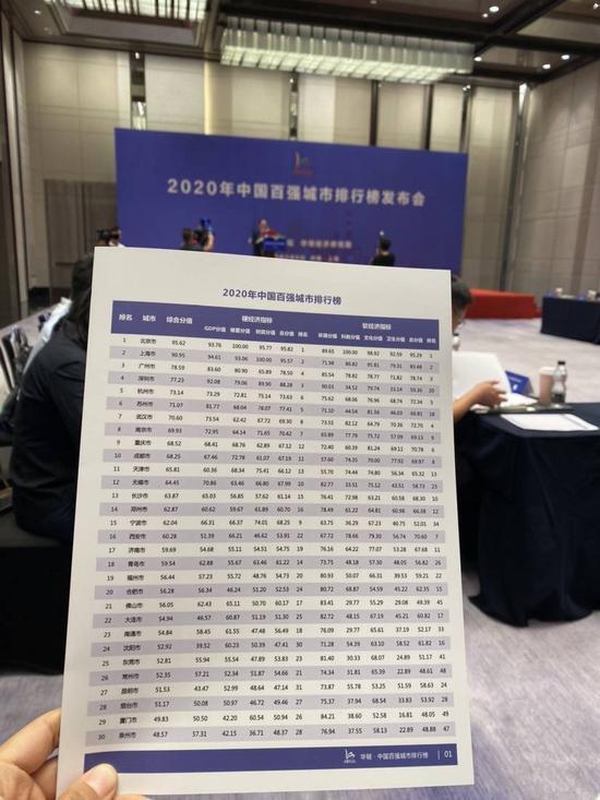 2020中国百强城市排行榜发布 厦门位居第29位