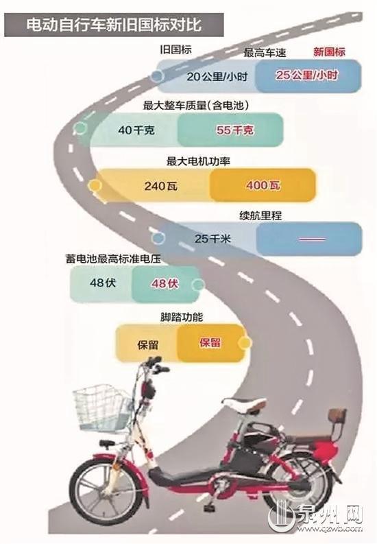 电动自行车新旧国标对比(李菁 林炜琴 苏晓晖)