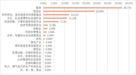 ▲2020年各行业研究生学历需求分布