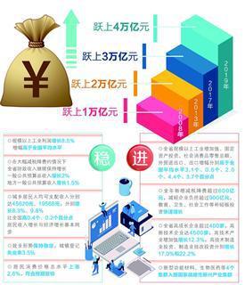福建2017gdp_福建GDP突破4万亿元大关经济运行稳中有进