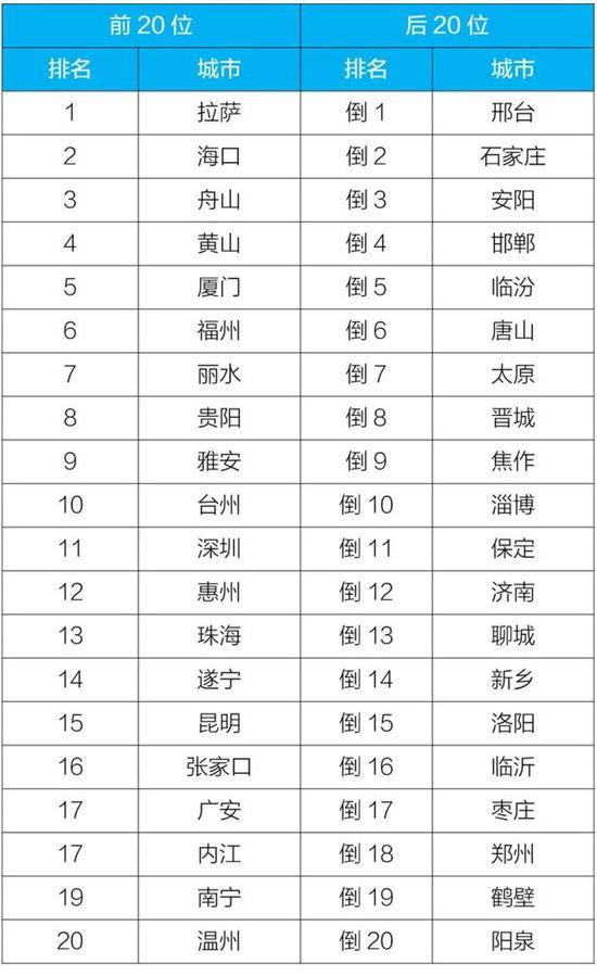 2019年1-11月168个重点城市排名:前20位和后20位城市名单