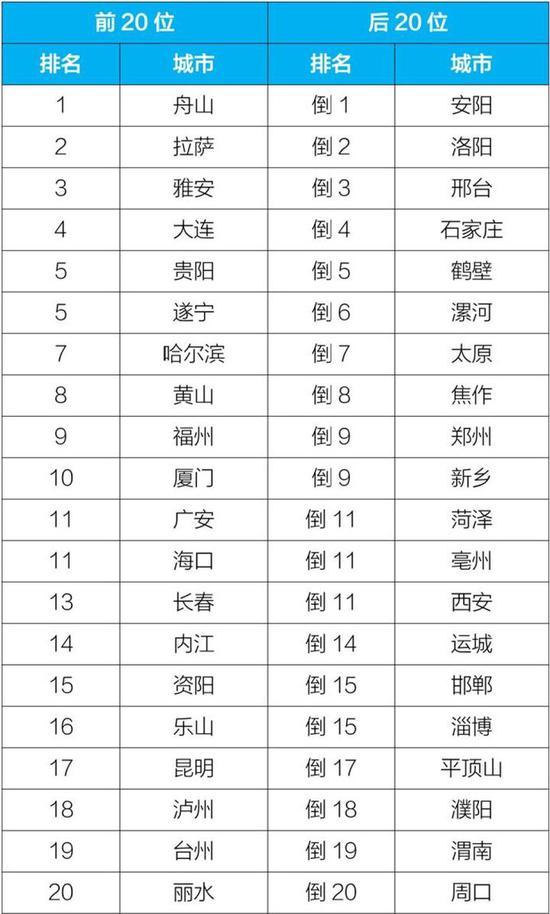 2019年11月168个重点城市排名:前20位和后20位城市名单