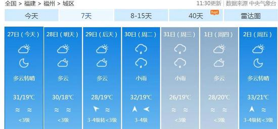"""最高温超30℃!福州这个周末""""一秒入夏"""""""