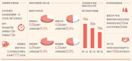 数据来源:新华社、中国互联网络信息中心、北京日报、腾讯