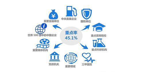 ▲2019届毕业生到国家重要行业和领域就业主要分布