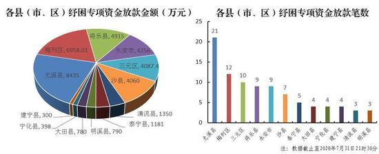 7月告捷:三明市发放纾困专项资金贷款3.75亿元