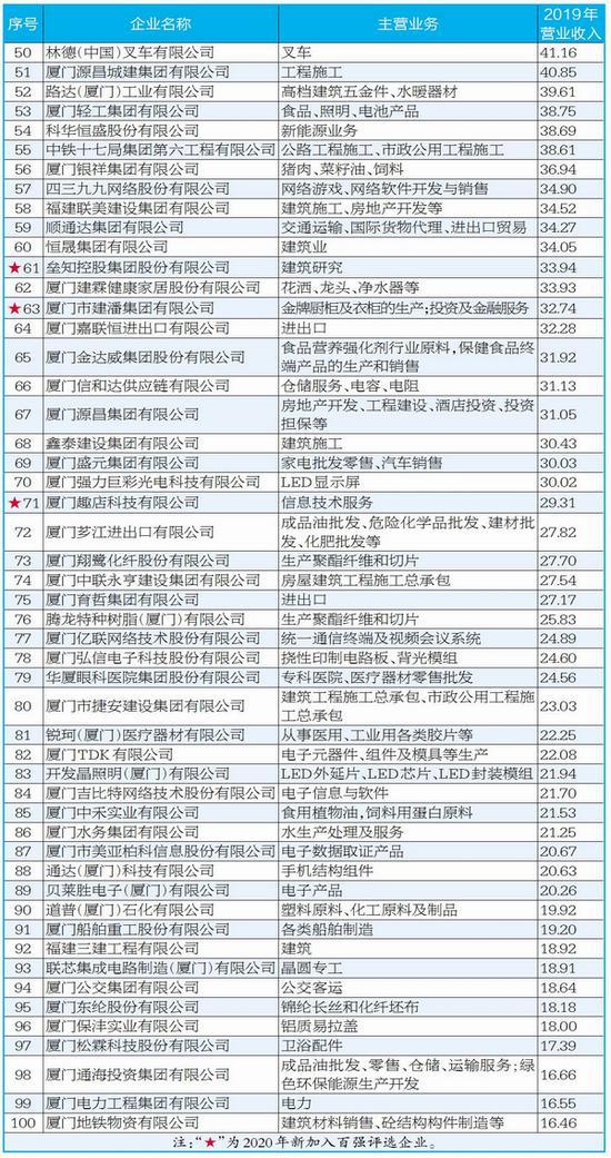 厦企百强揭晓 上榜门槛破16亿元-厦门企业政府奖励补贴项目申报