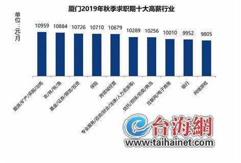 今秋厦门平均招聘月薪8706元 薪酬水平全国排名第八 厦门特产