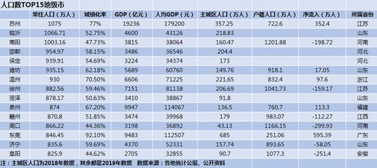 泉州上榜中国人口最多的10个地级市