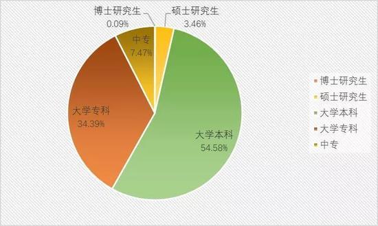 """▲""""三高""""企业各学历层次毕业生年度需求分布"""