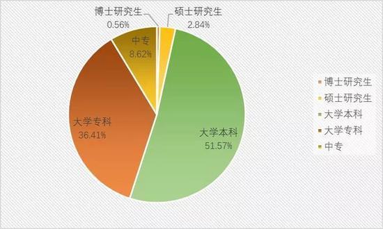 ▲2020年各学历层次毕业生年度需求分布