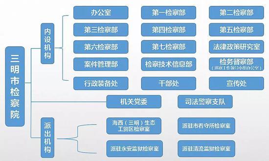 三明市检察院内设机构亮相暨第一检察部职能介绍